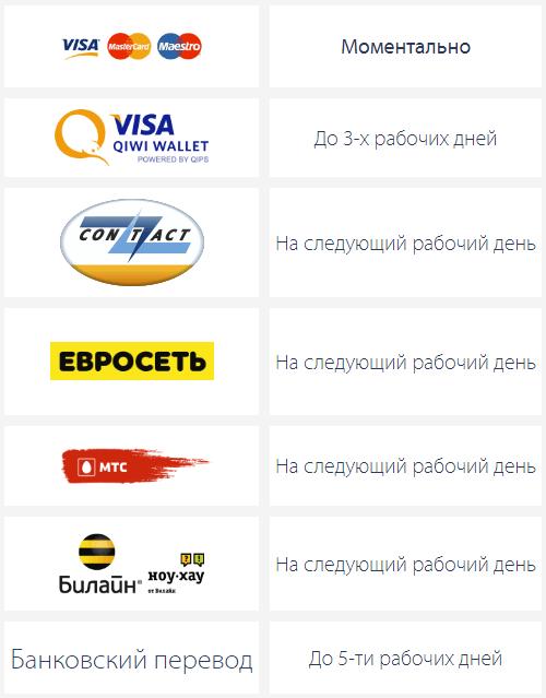 Как оплатить займ Пайпс