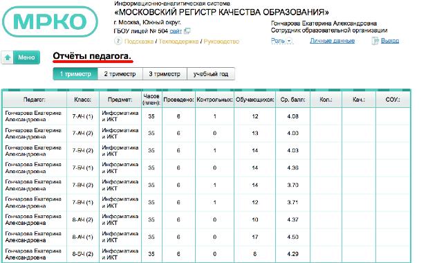 Электронный журнал pgu mos ru— вход для учителей